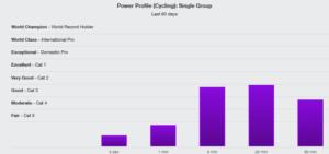 power profile crono